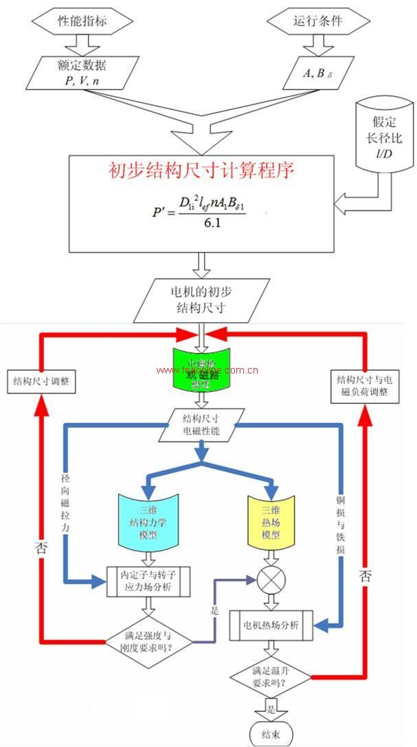 电机设计是一个电,磁,力,热等多学科耦合的优化过程,不同类型的电机有