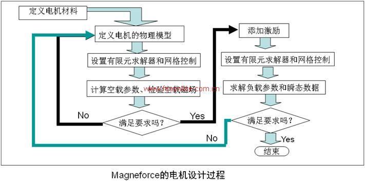 而电机设计又是一个多种电磁和结构参数的联合调整和优化过程,需要