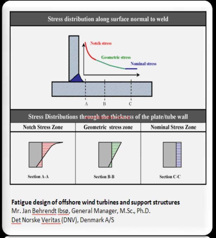 特色功能一:有限元分析流程