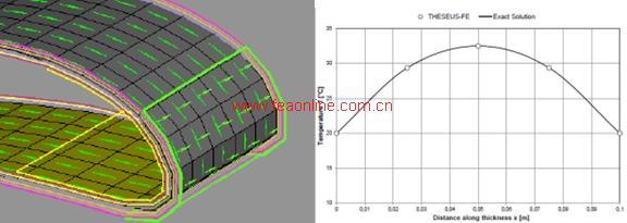 theseus-fe使用最为先进的有限元技术进行高速稳态和瞬态热传导分析.